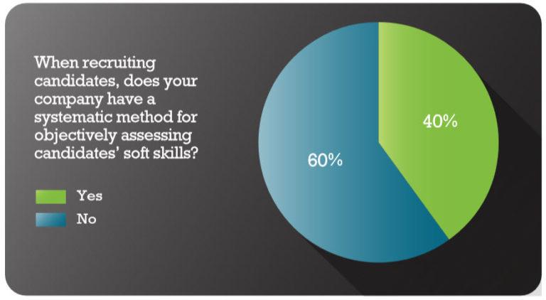 Assessing Soft Skills